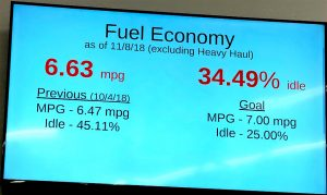 Fuel Economy Tote Display.