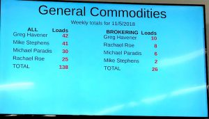General Commodities Tote Display.